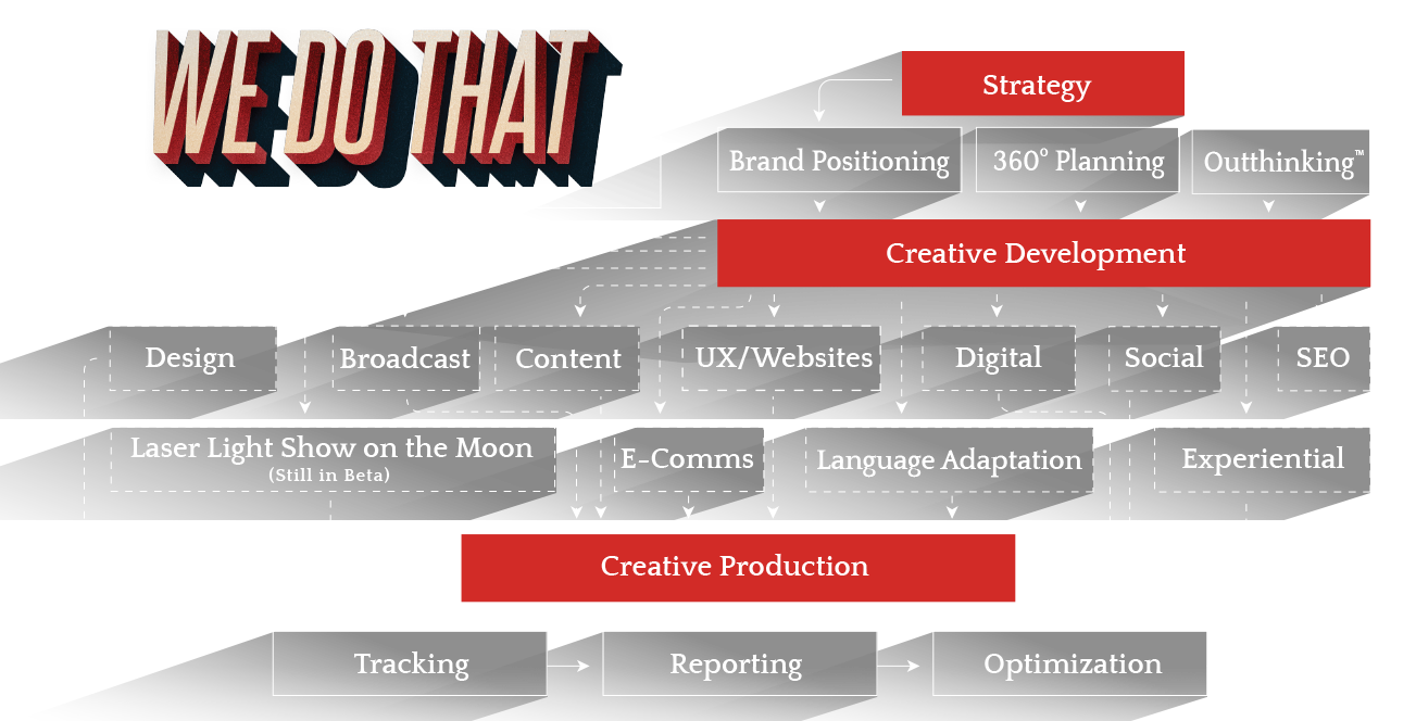 We do: Strategy, Communication Planning, Outthinking, Creative Development, Design, Mobile, Digital, Content, TV/Video, Social, SEO, Laser Light Show on the Moon, Radio, French Adaptation, Experiential/POP, Creative Production, Tracking, Reporting, Optimization